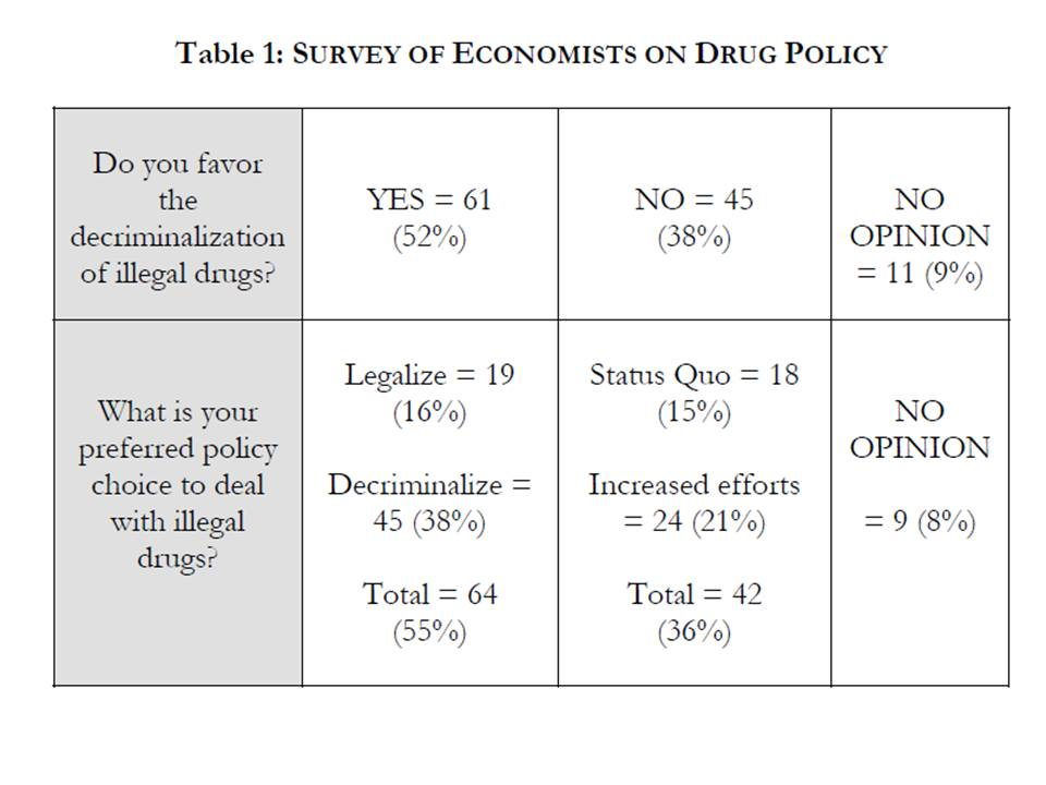 economics is what economists do lawrence economics blog do economists favor drug legalization
