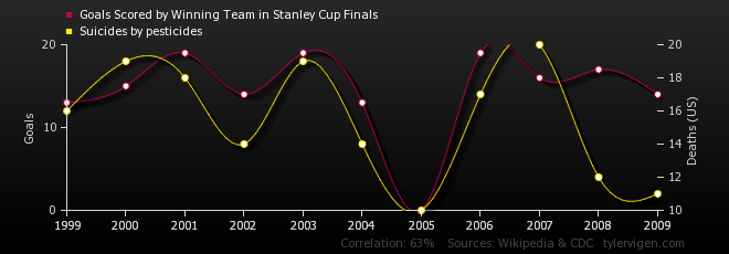 goals-scored-by-winning-team-in-stanley-cup-finals_suicides-by-pesticides