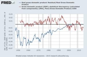 GDP Residual
