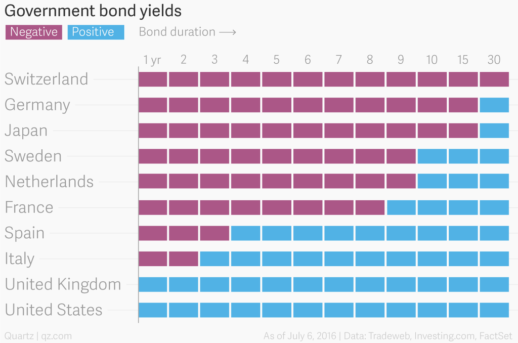 government_bond_yields_rate_chartbuilder